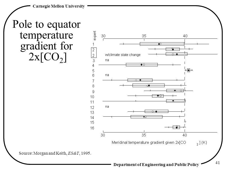 Pole to equator temperature gradient for 2x[CO2]
